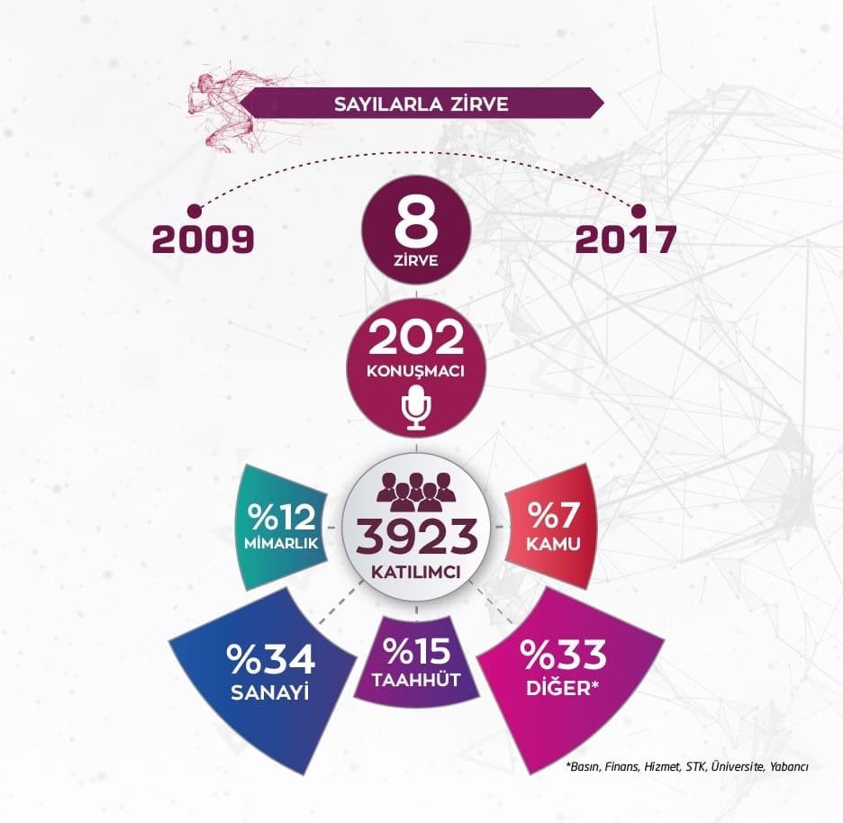 Sayılarla Uluslararası İnşaatta Kalite Zirvesi